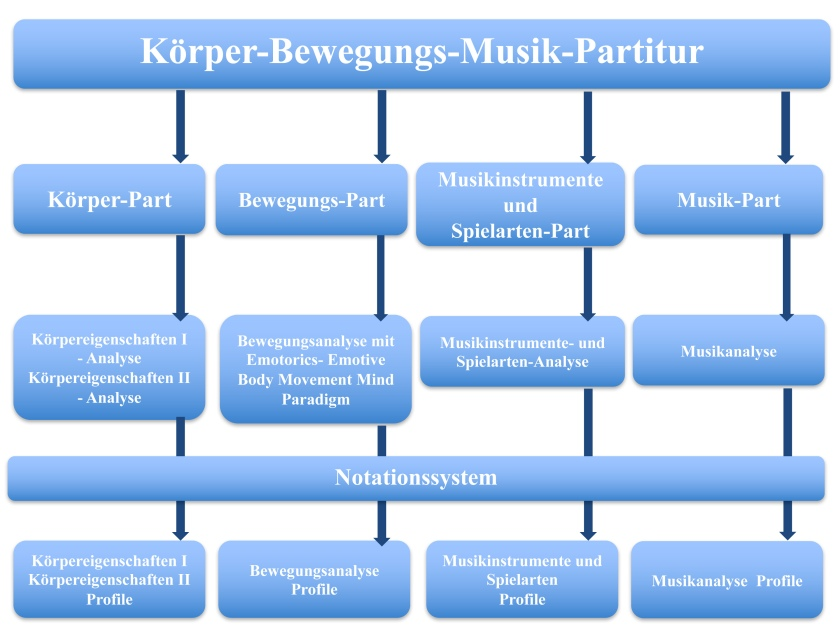 korper-bewegungs-music-partitur